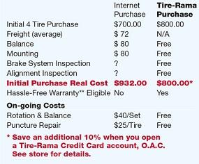 Tire Rama Difference in Spokane, WA